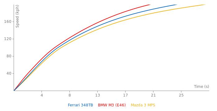 Ferrari 348TB acceleration graph