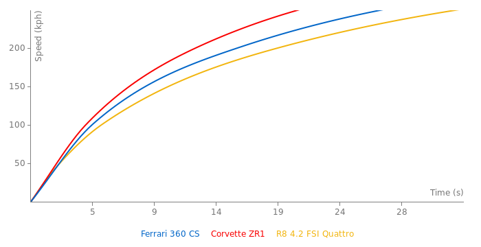 Ferrari 360 CS acceleration graph