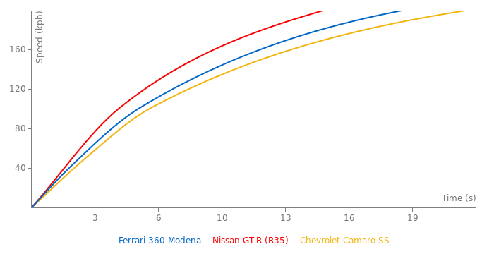 Ferrari 360 Modena acceleration graph