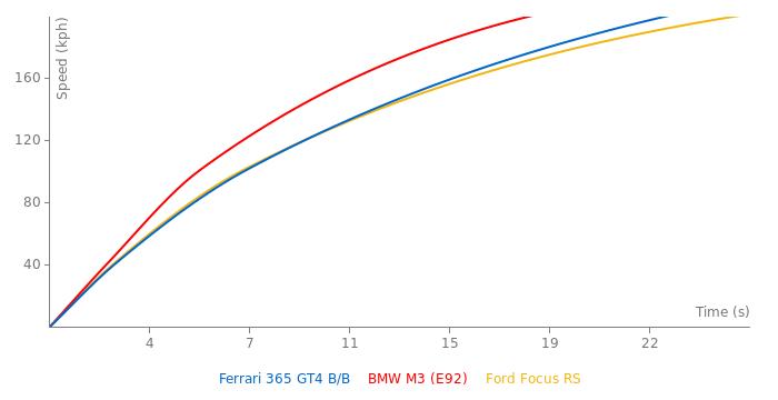 Ferrari 365 GT4 B/B acceleration graph