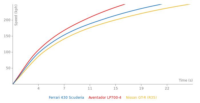 Ferrari 430 Scuderia acceleration graph