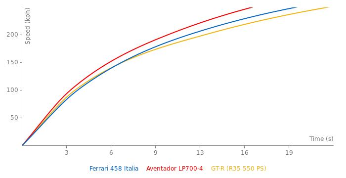 Ferrari 458 Italia acceleration graph