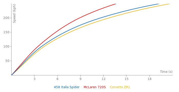 Ferrari 458 Italia Spider acceleration graph