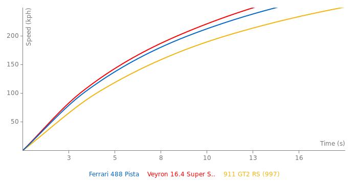Ferrari 488 Pista acceleration graph
