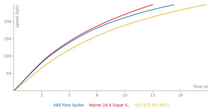 Ferrari 488 Pista Spider acceleration graph