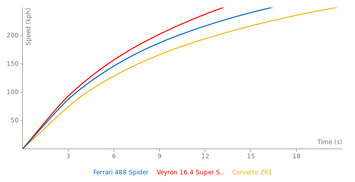 Ferrari 488 Spider acceleration graph