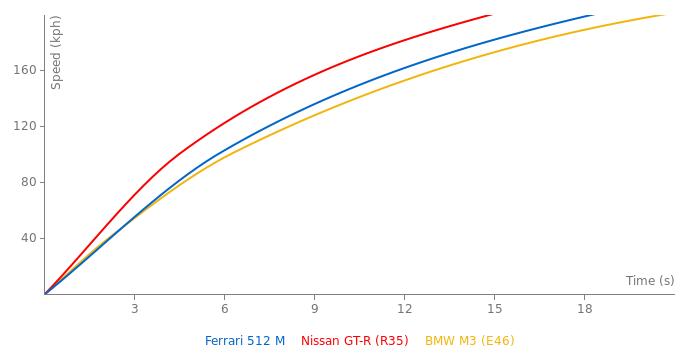 Ferrari 512 M acceleration graph