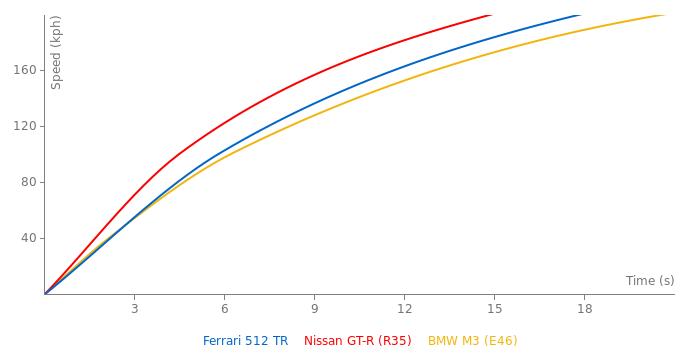 Ferrari 512 TR acceleration graph