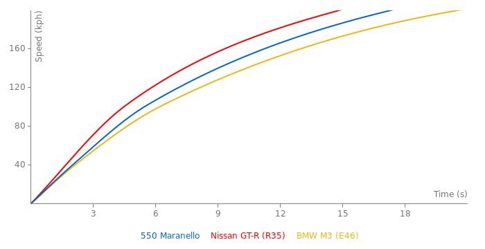 Ferrari 550 Maranello acceleration graph