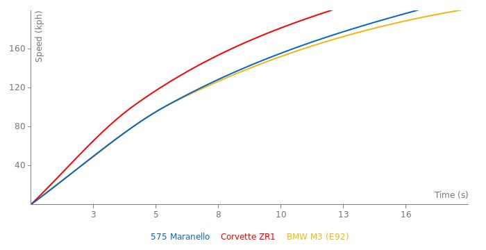 Ferrari 575 Maranello acceleration graph