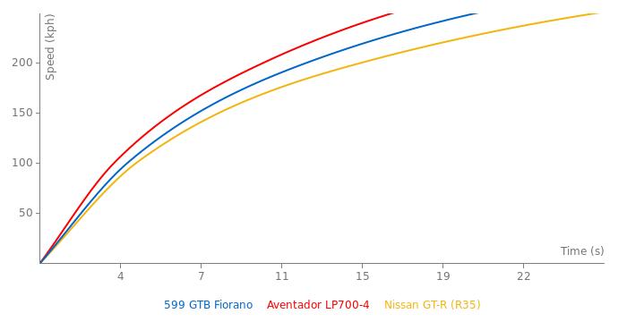 Ferrari 599 GTB Fiorano acceleration graph