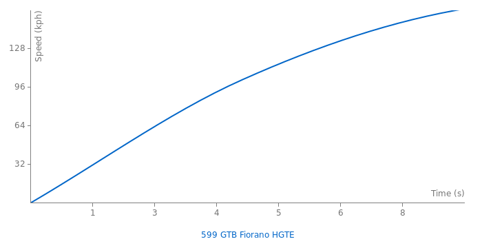 Ferrari 599 GTB Fiorano HGTE acceleration graph