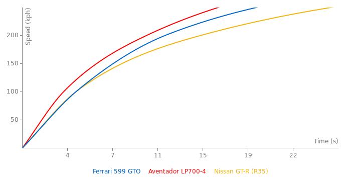 Ferrari 599 GTO acceleration graph
