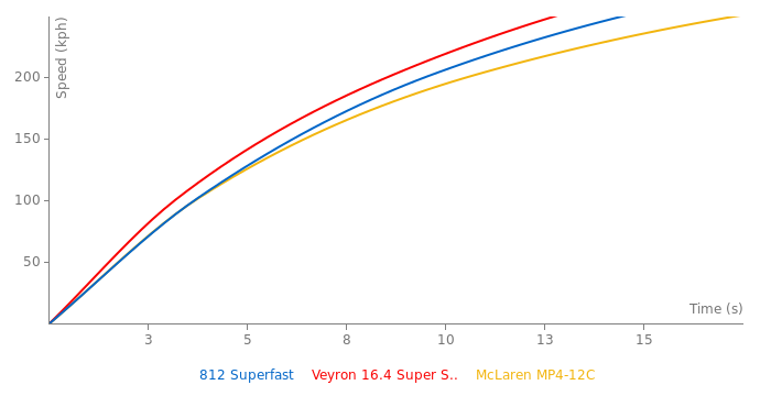 Ferrari 812 Superfast acceleration graph