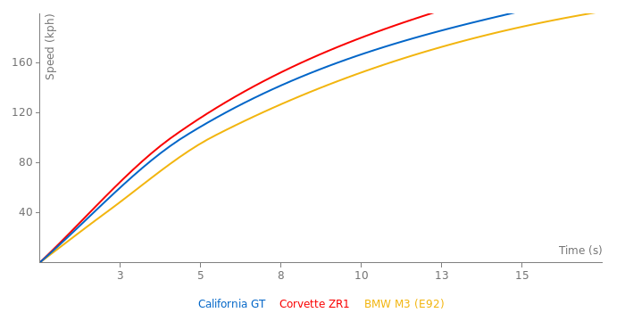 Ferrari California GT acceleration graph