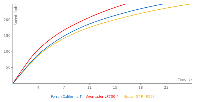 Ferrari California T acceleration graph