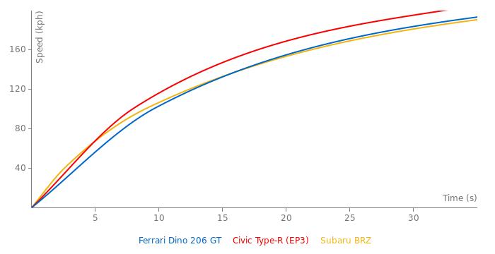 Ferrari Dino 206 GT acceleration graph