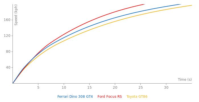 Ferrari Dino 308 GT4 acceleration graph