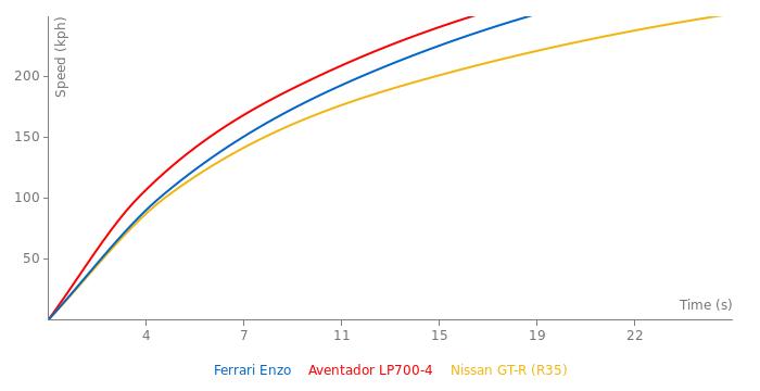 Ferrari Enzo acceleration graph