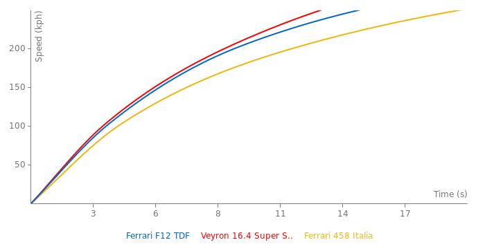 Ferrari F12 TDF acceleration graph