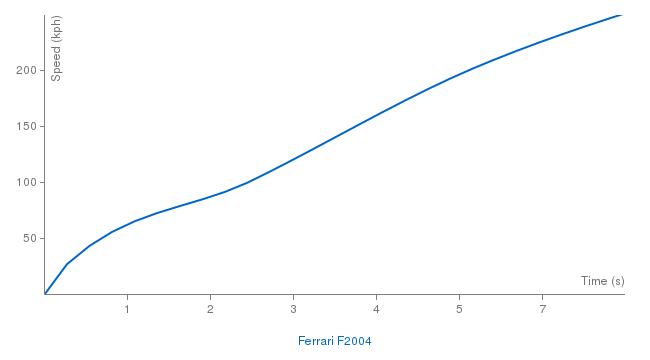 Ferrari F2004 acceleration graph