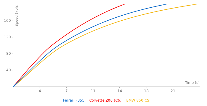 Ferrari F355 acceleration graph