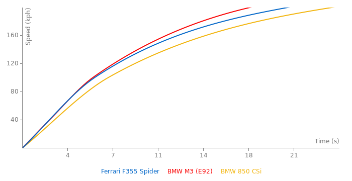 Ferrari F355 Spider acceleration graph