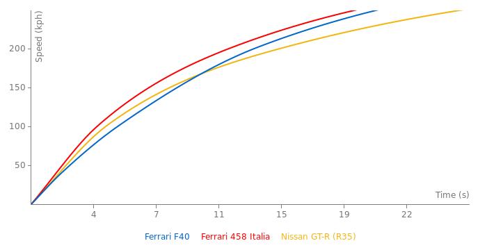 Ferrari F40 acceleration graph