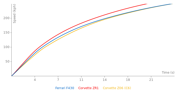 Ferrari F430 acceleration graph