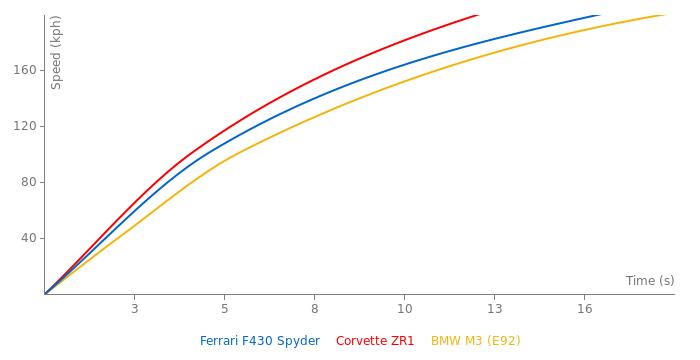 Ferrari F430 Spyder acceleration graph