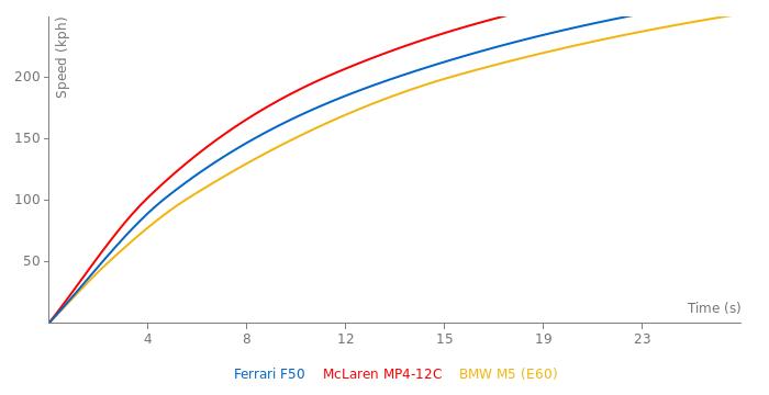Ferrari F50 acceleration graph