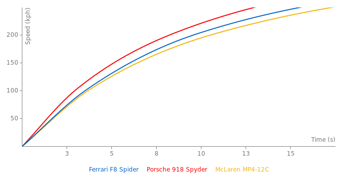 Ferrari F8 Spider acceleration graph