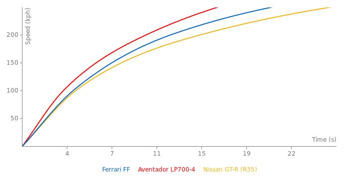 Ferrari FF acceleration graph