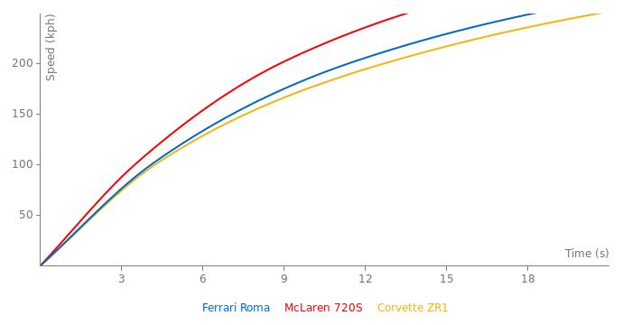 Ferrari Roma acceleration graph