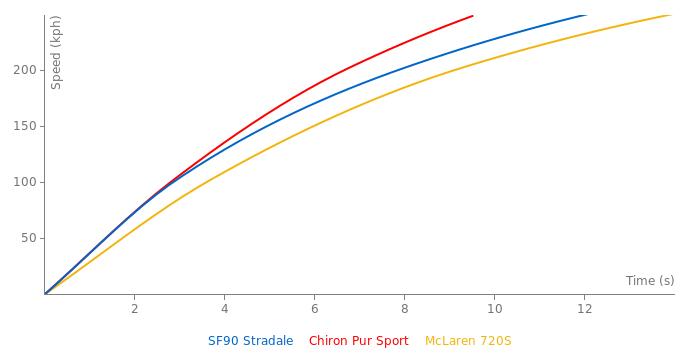 Ferrari SF90 Stradale acceleration graph