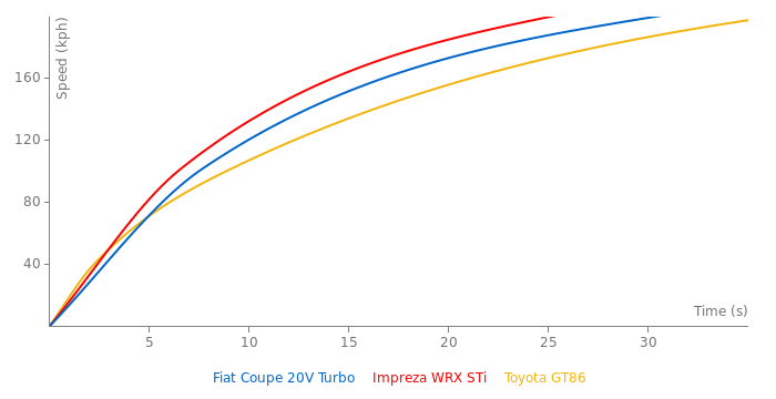 Fiat Coupe 20V Turbo acceleration graph