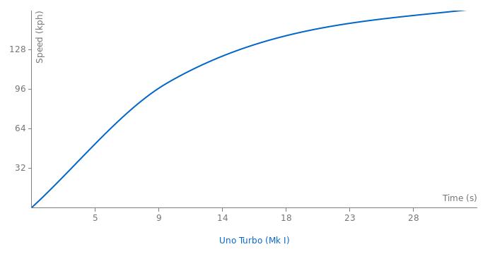 Fiat Uno Turbo acceleration graph