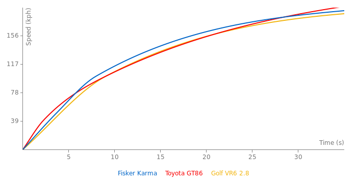 Fisker Karma acceleration graph