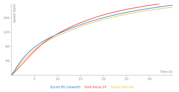 Ford Escort RS Cosworth acceleration graph