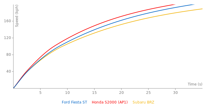 Ford Fiesta ST acceleration graph