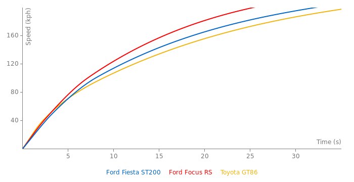 Ford Fiesta ST200 acceleration graph