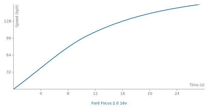 Ford Focus 2.0 16v acceleration graph