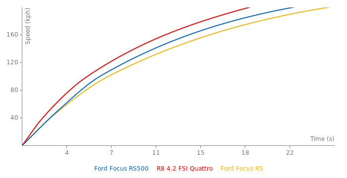 Ford Focus RS500 acceleration graph