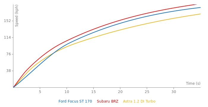 Ford Focus ST 170 acceleration graph