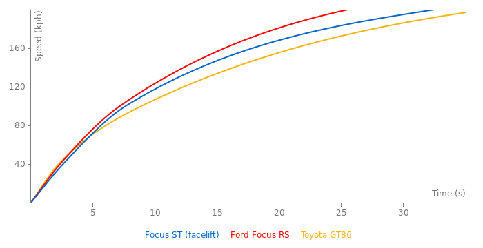 Ford Focus ST acceleration graph