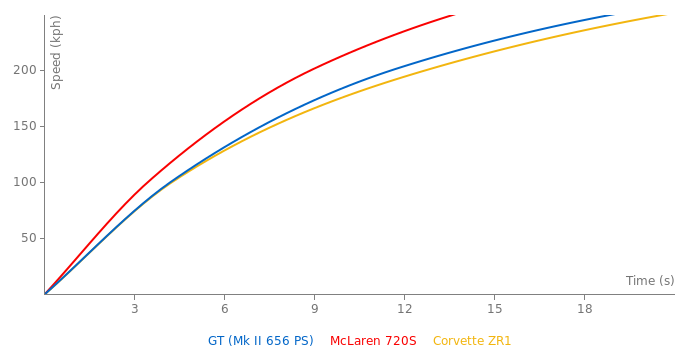 Ford GT acceleration graph