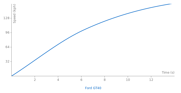 Ford GT40 acceleration graph