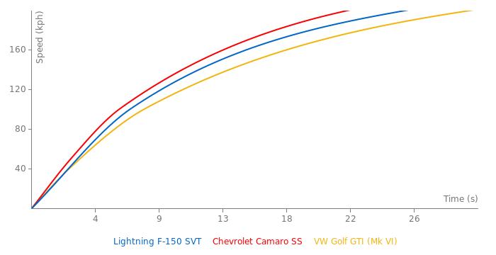Ford Lightning F-150 SVT acceleration graph