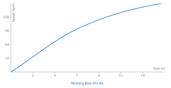 Ford Mustang Boss 351 Ram Air acceleration graph