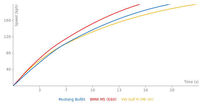 Ford Mustang Bullitt acceleration graph
